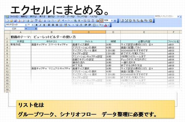 リスト化工程表