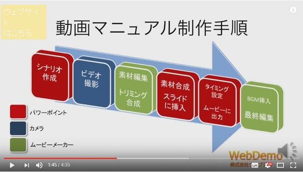 マニュアル作成法 オンライン講座